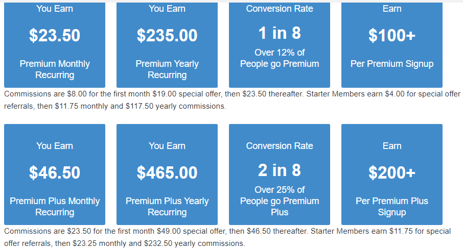 Highest affiliate commissions Wealthy Affiliate